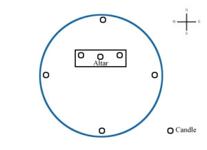 Circle Setup Graphic