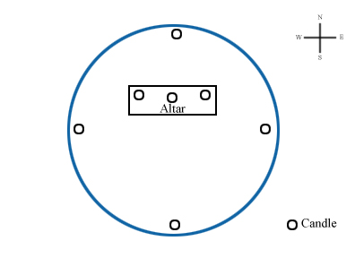 Circle Setup Graphic