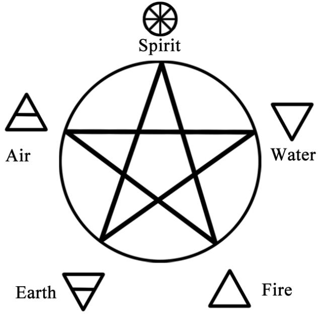 The Pentagram and the Five Elements
