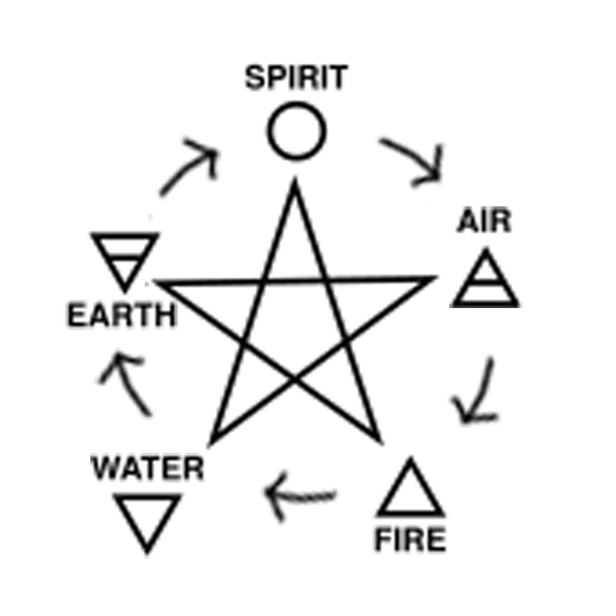 Wiccan Symbol Diagram Diy Enthusiasts Wiring Diagrams